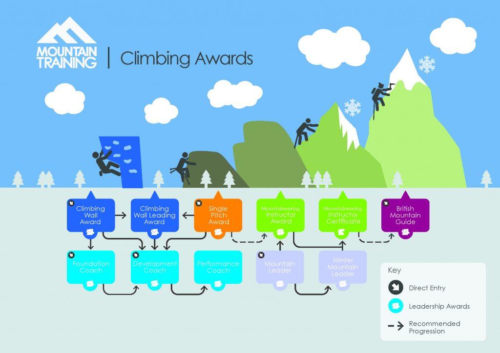 Mountain Training Infographics_Climbing Awards